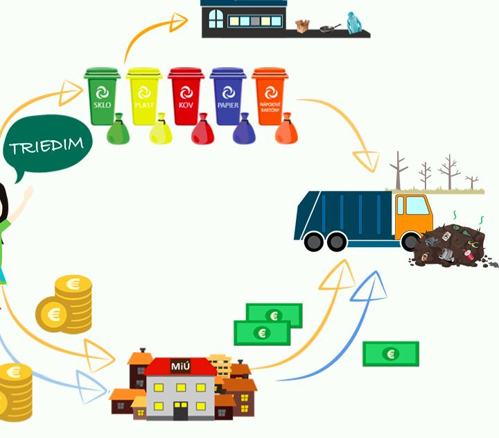 Ako správne triediť odpad podľa farby kontajnera?